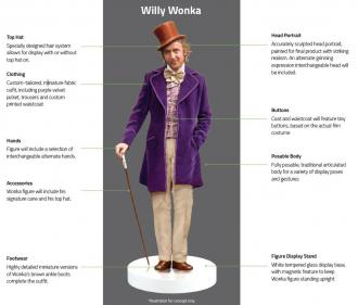 Willy Wonka & the Chocolate Factory (1971) Action Figure 1/6 Willy Wonka 30 cm